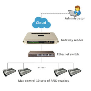 gestion multi-lecteurs RFID